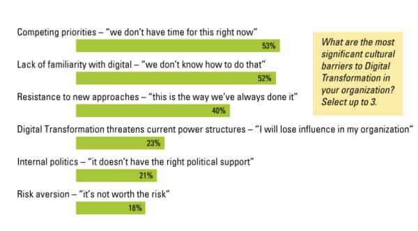 MITSloan survey, barriers to digital transformation