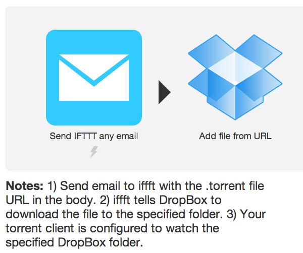 IFTTT trigger service